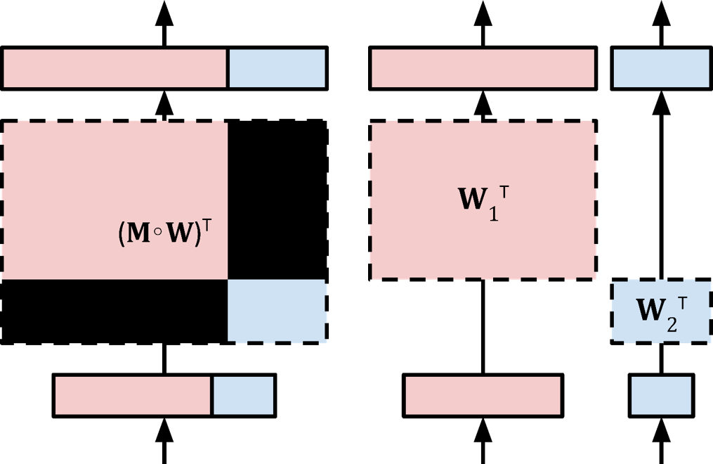 Blockout: Dynamic Model Selection for Hierarchical Deep Networks