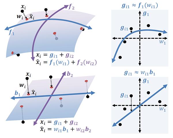 Additive Component Analysis