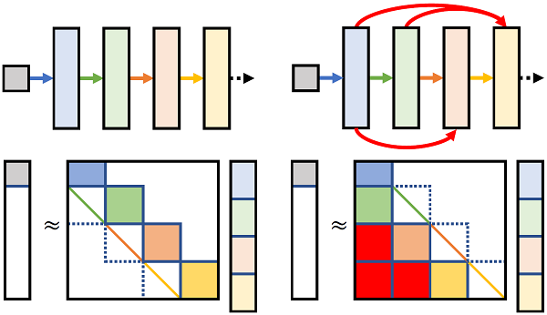 Dataless Model Selection with the Deep Frame Potential