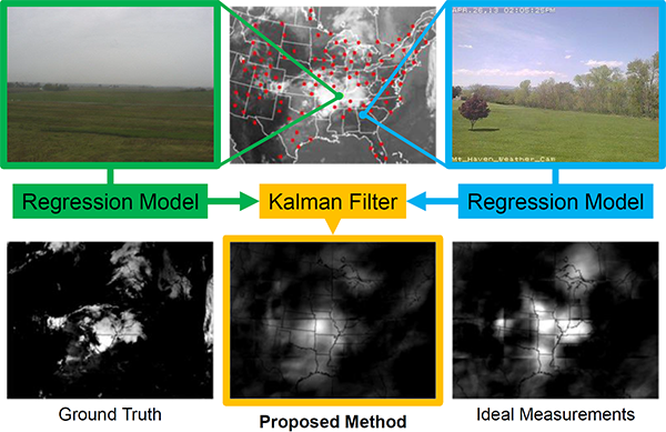 Building Dynamic Cloud Maps from the Ground Up